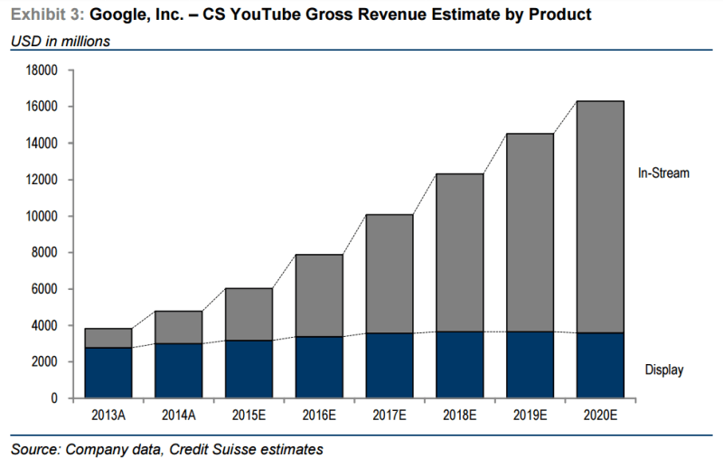 credit-suisse-youtube-estimates-800x507
