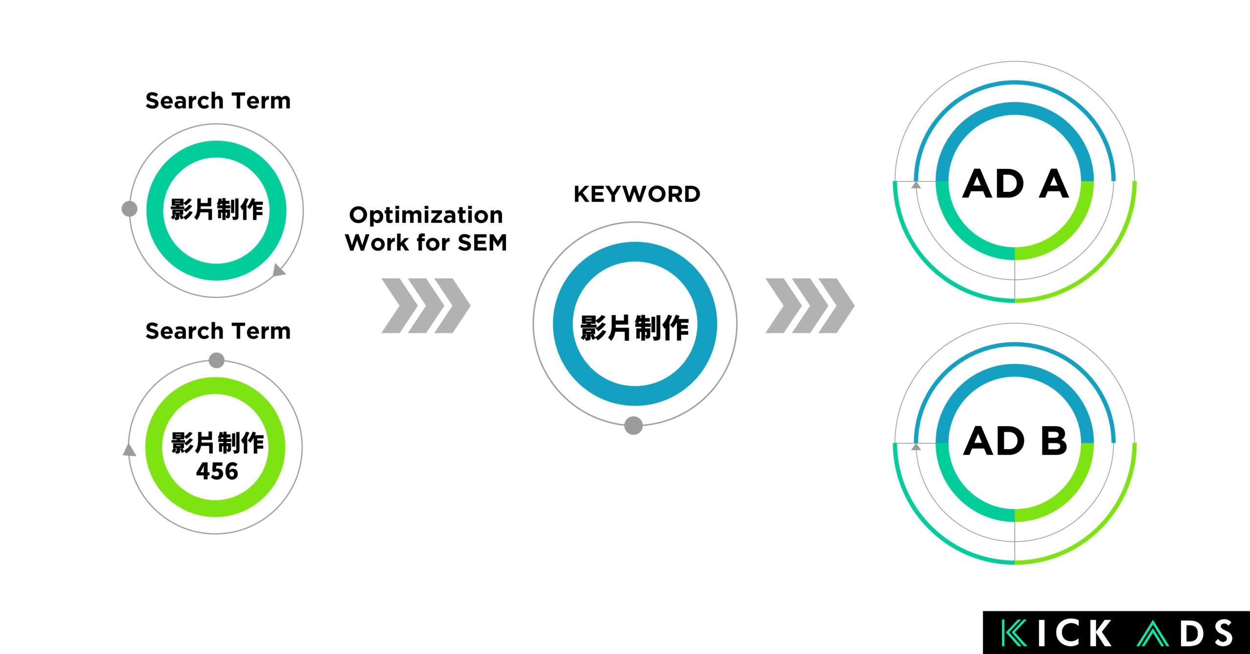 Keyword Matching Flow