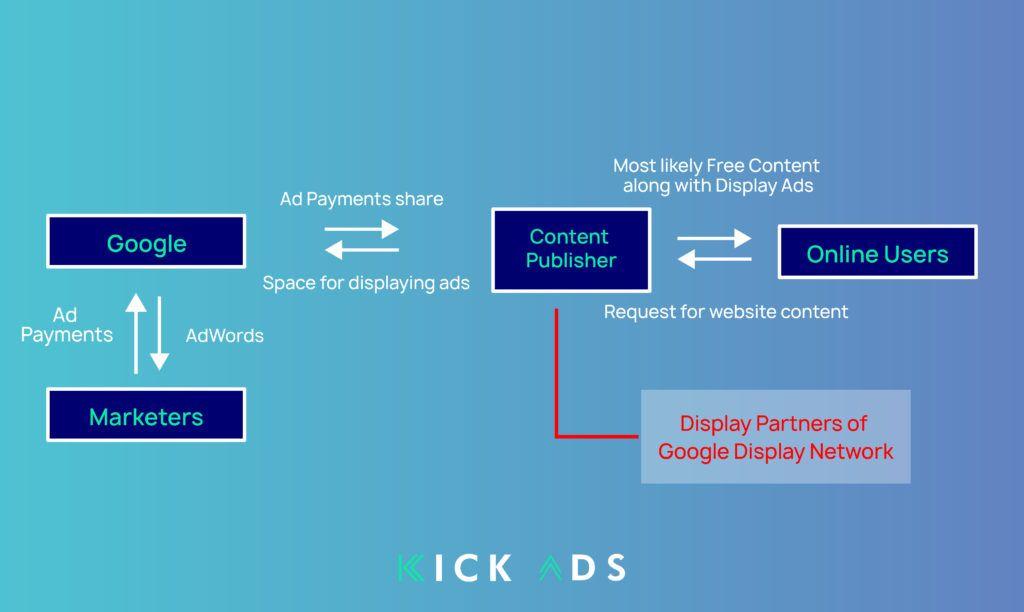 googledisplaynetwork