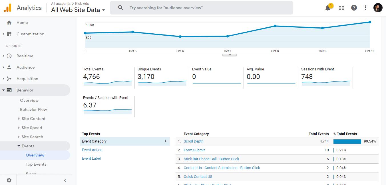kick-ads-google-analytics